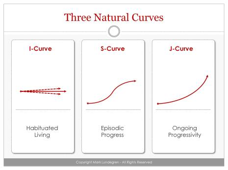 Three Natural Curves