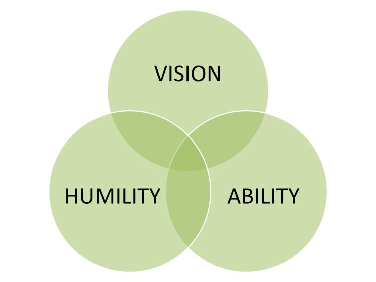 Three Creative Attributes